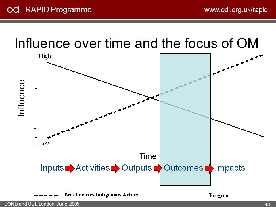 Influence over time and the focus of OM