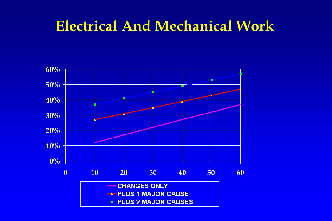 Electrical And Mechanical Work