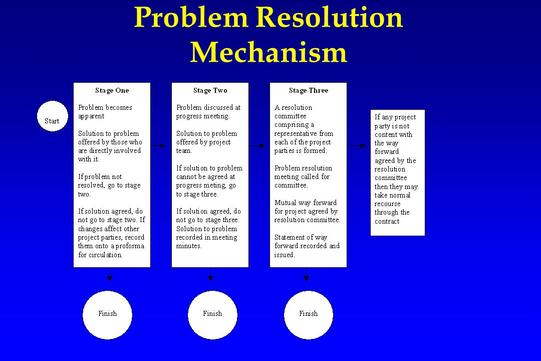 Problem Resolution Mechanism