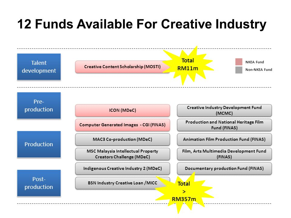12 Funds Available For Creative Industry