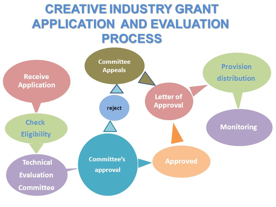 CREATIVE INDUSTRY GRANT APPLICATION AND EVALUATION PROCESS