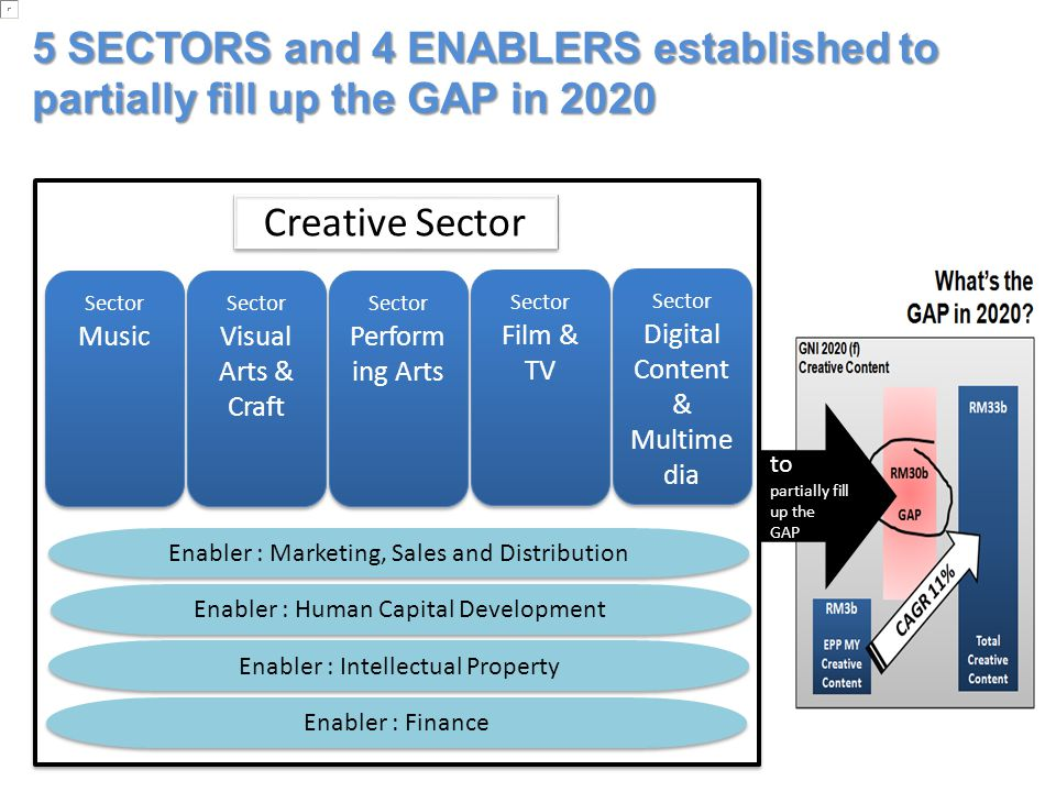 2 5 SECTORS and 4 ENABLERS established to partially fill up the GAP in 2020. Creative Sector. Sector Music.