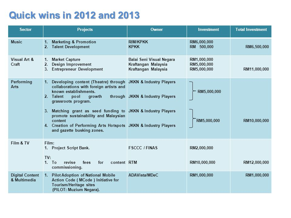 Quick wins in 2012 and 2013 Sector Projects Owner Investment
