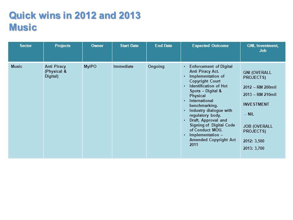 Quick wins in 2012 and 2013 Music Sector Projects Owner Start Date