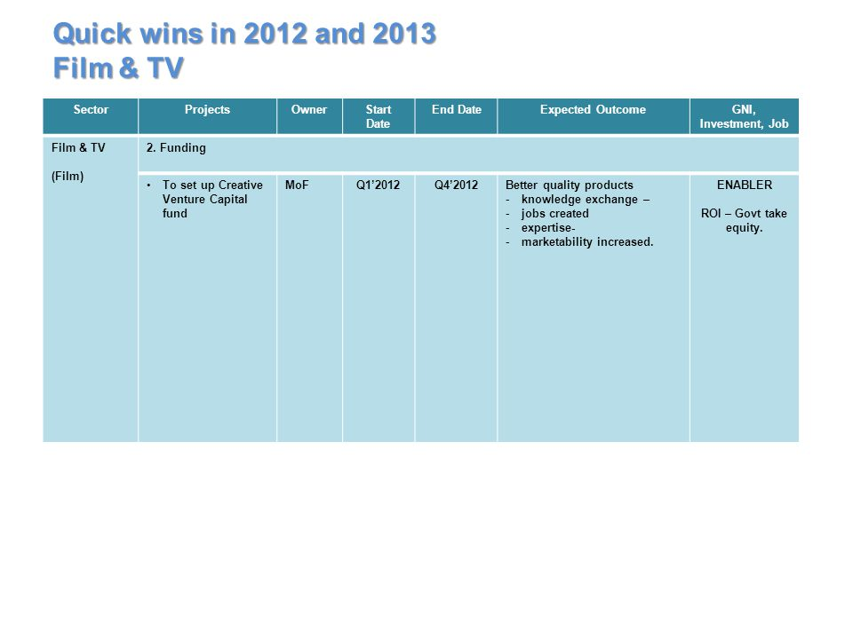 Quick wins in 2012 and 2013 Film & TV Sector Projects Owner Start Date