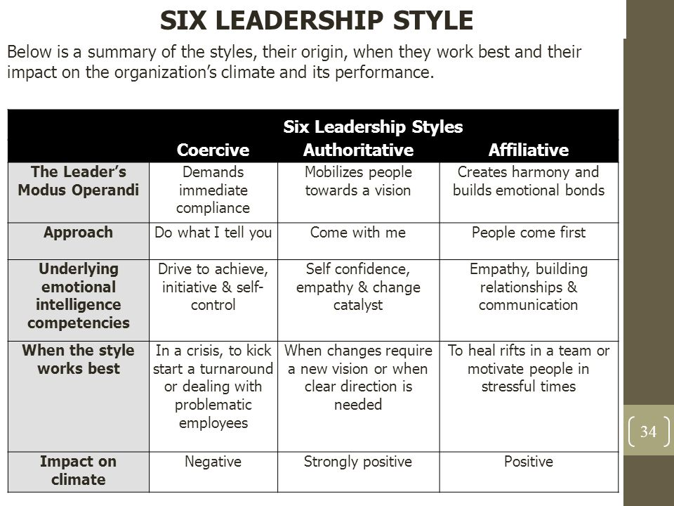 The Leader's Modus Operandi When the style works best