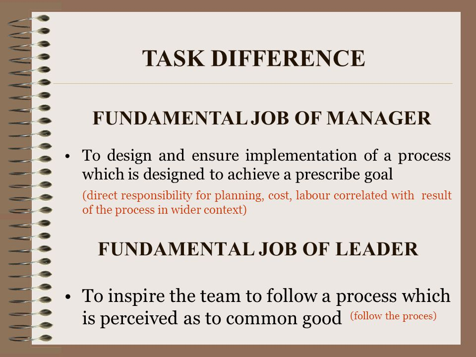 FUNDAMENTAL JOB OF LEADER