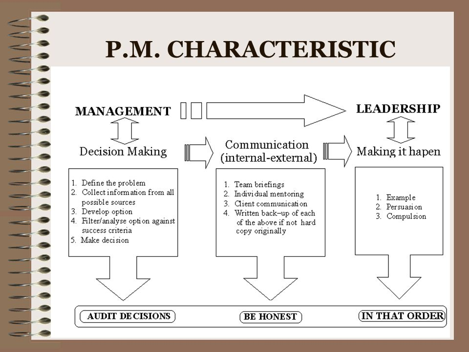 P.M. CHARACTERISTIC