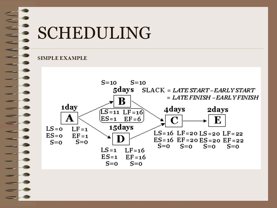 SCHEDULING SIMPLE EXAMPLE