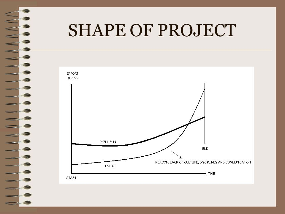 SHAPE OF PROJECT