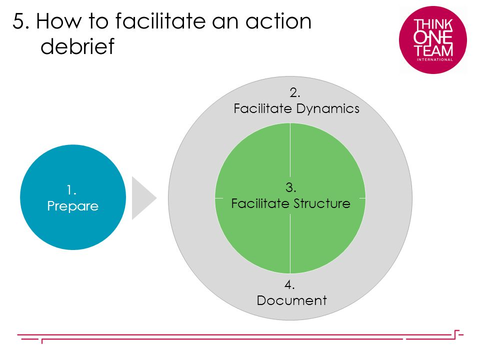 5. How to facilitate an action debrief