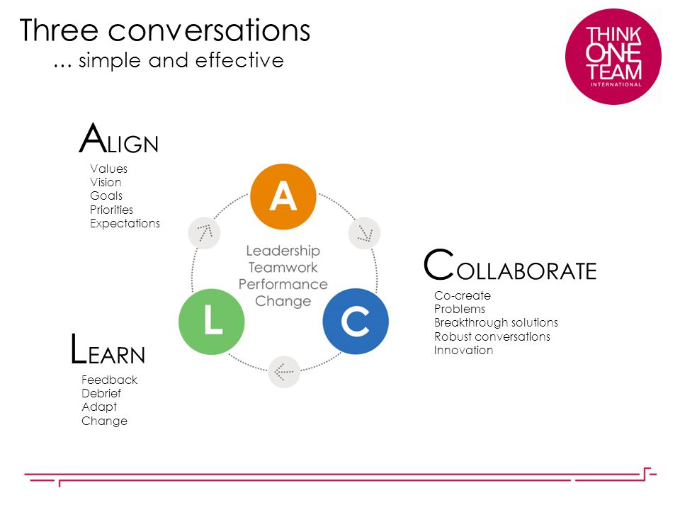 Three conversations … simple and effective