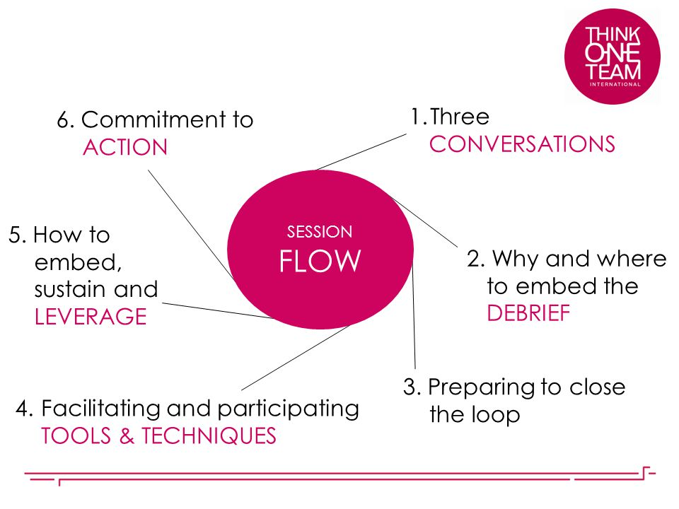 FLOW Three 6. Commitment to ACTION CONVERSATIONS