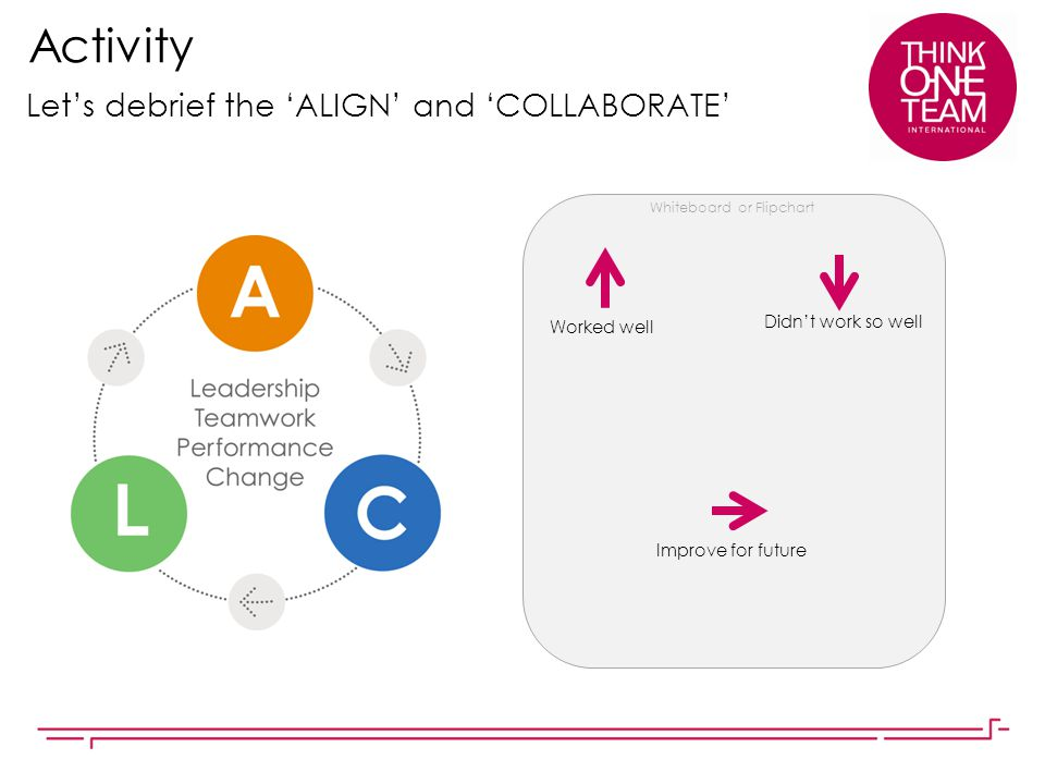 Activity Let's debrief the 'ALIGN' and 'COLLABORATE'