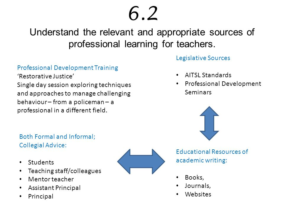 6.2 Understand the relevant and appropriate sources of professional learning for teachers.