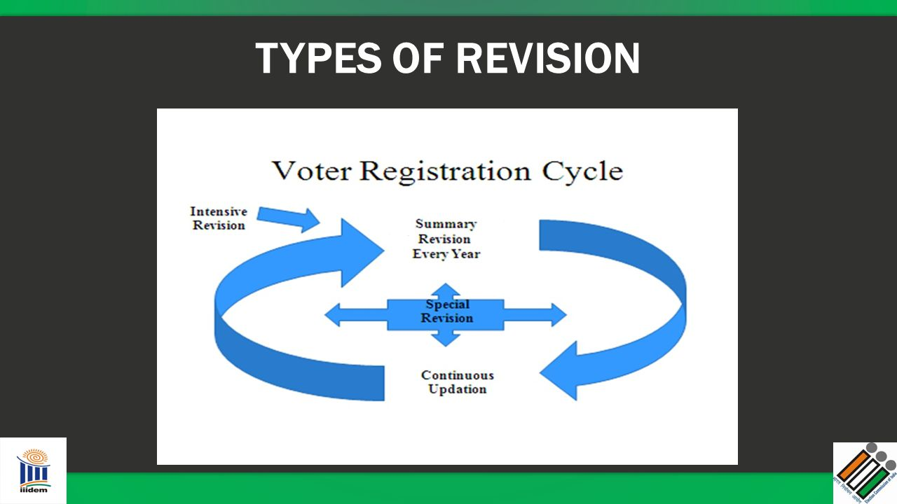 TYPES OF REVISION