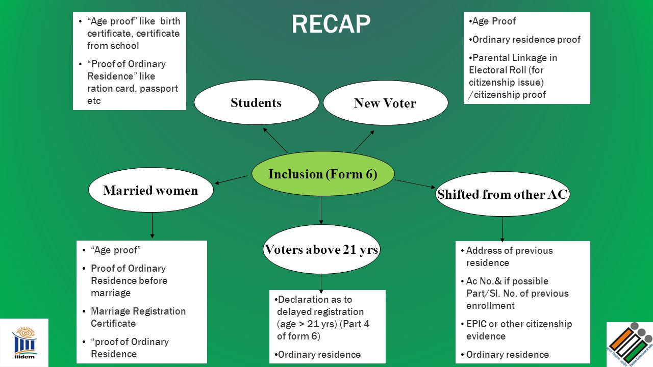 RECAP Students New Voter Inclusion (Form 6) Married women