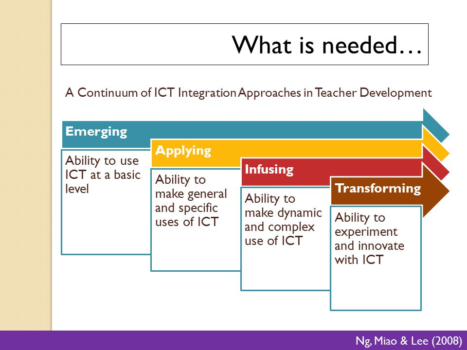 What is needed… Emerging Applying Ability to use ICT at a basic level