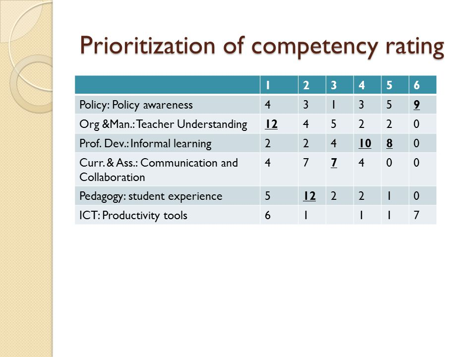 Prioritization of competency rating