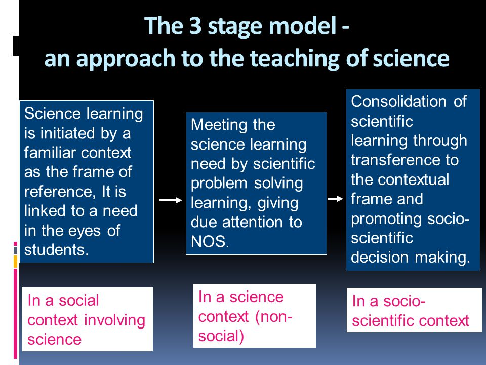 The 3 stage model - an approach to the teaching of science