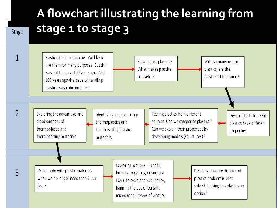A flowchart illustrating the learning from stage 1 to stage 3