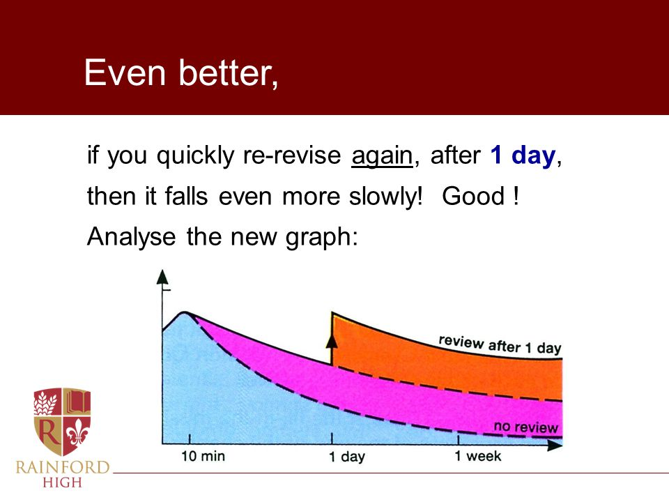 Even better, if you quickly re-revise again, after 1 day,