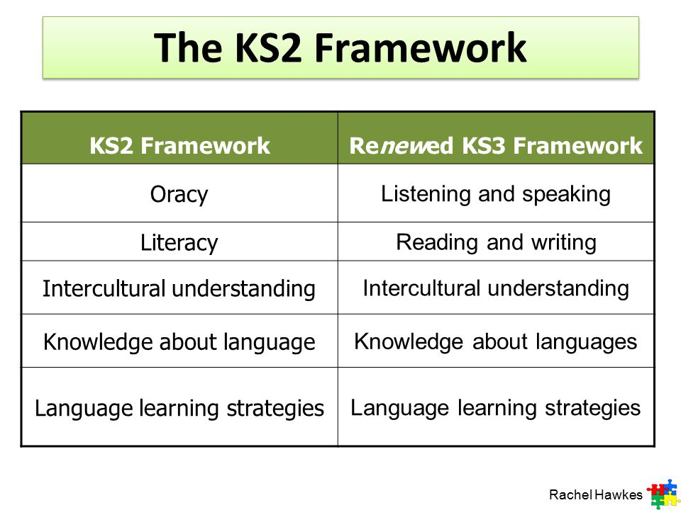 The KS2 Framework KS2 Framework Renewed KS3 Framework Oracy