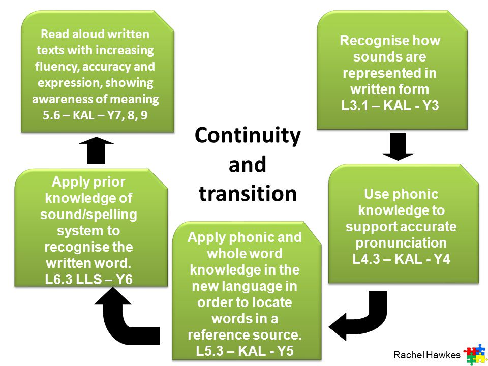 Continuity and transition