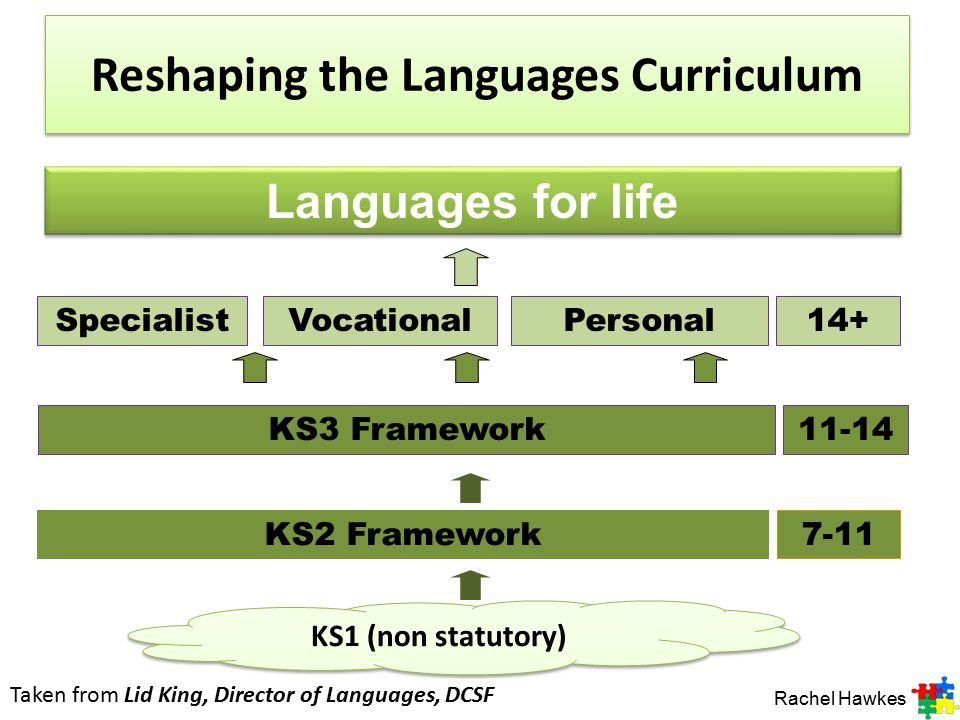 Reshaping the Languages Curriculum