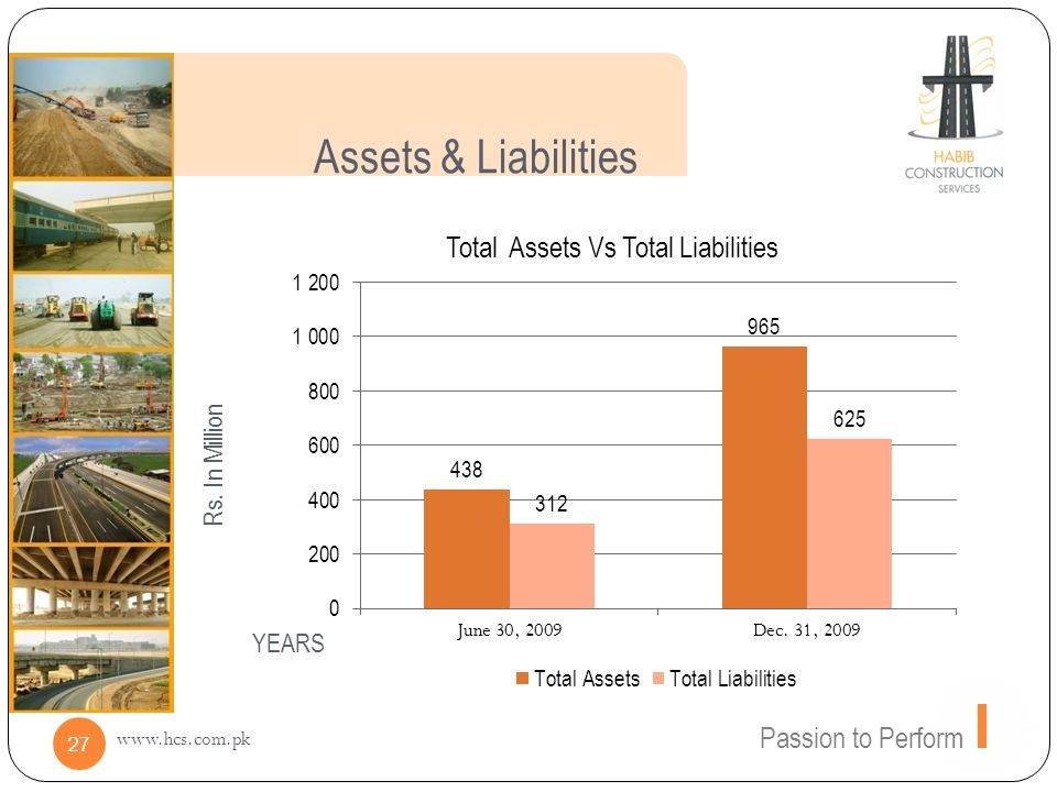 Assets & Liabilities Passion to Perform www.hcs.com.pk