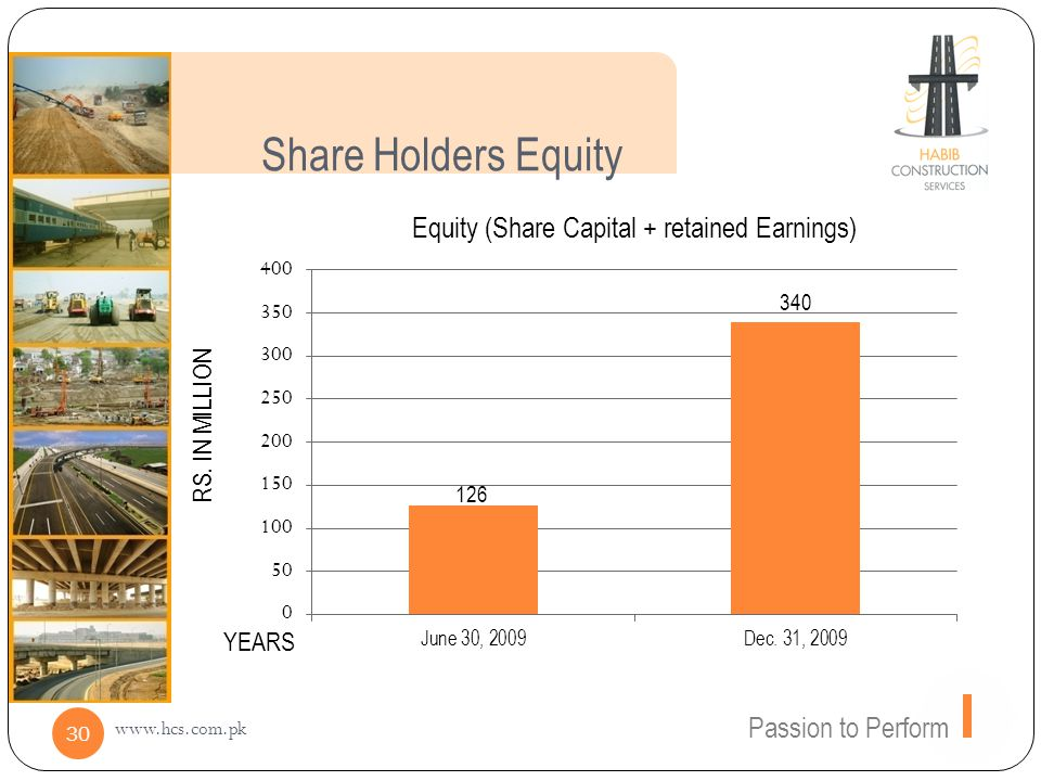Share Holders Equity Passion to Perform www.hcs.com.pk