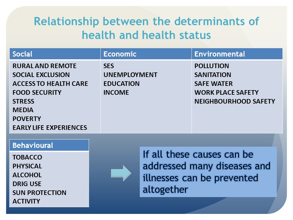 Relationship between the determinants of health and health status