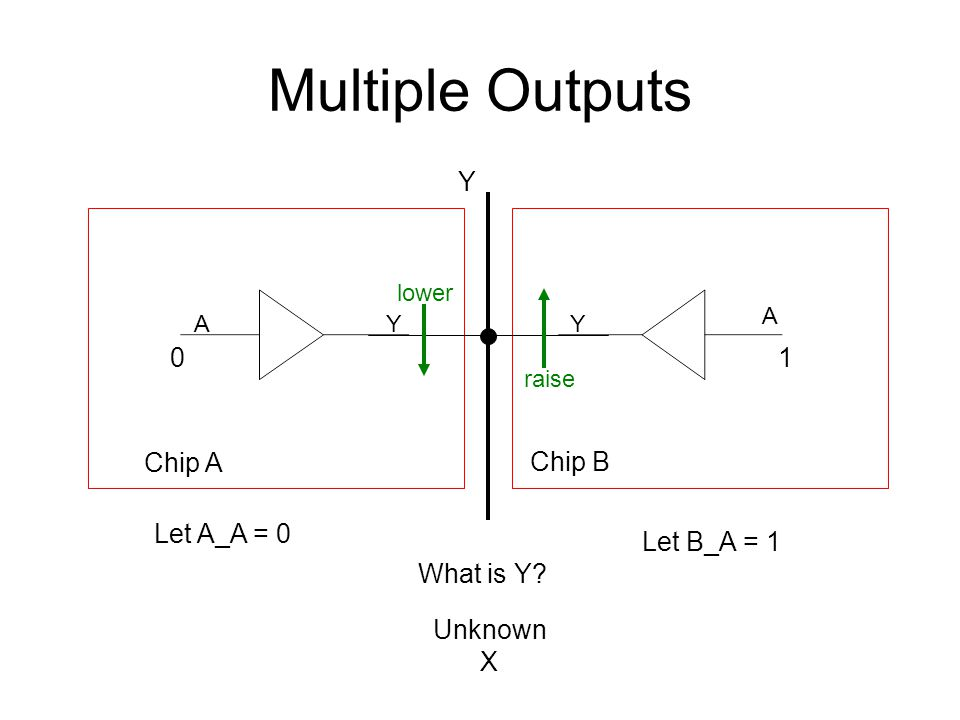Multiple Outputs Y 1 Chip A Chip B Let A_A = 0 Let B_A = 1 What is Y