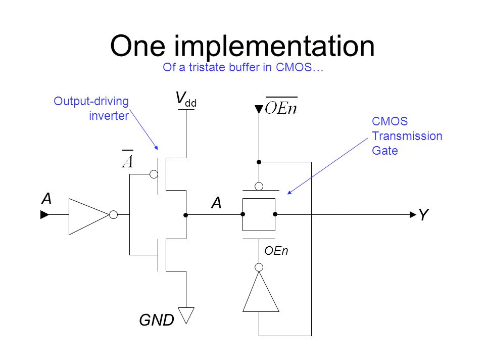 One implementation Vdd A A Y GND Of a tristate buffer in CMOS…