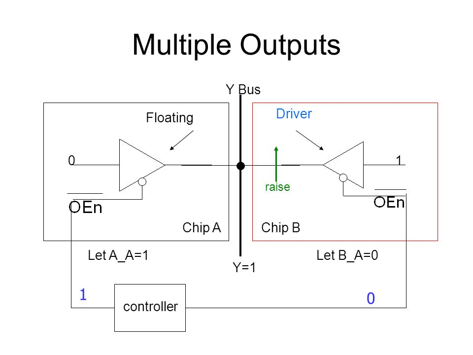 Multiple Outputs 1 Y Bus Driver Floating 1 Chip A Chip B Let A_A=1
