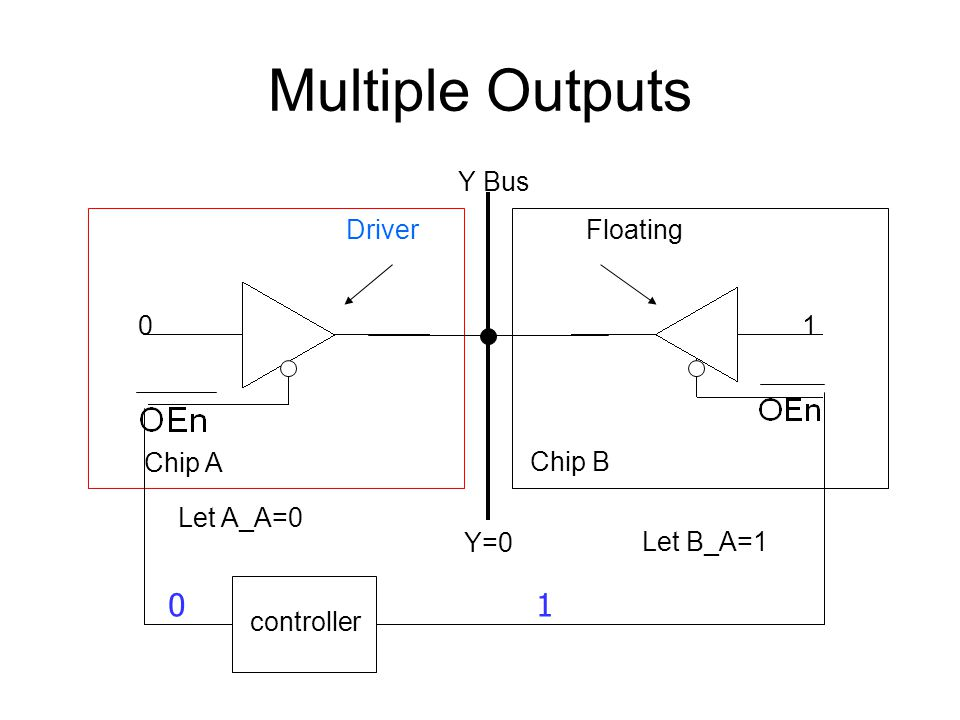 Multiple Outputs 1 Y Bus Driver Floating 1 Chip A Chip B Let A_A=0 Y=0
