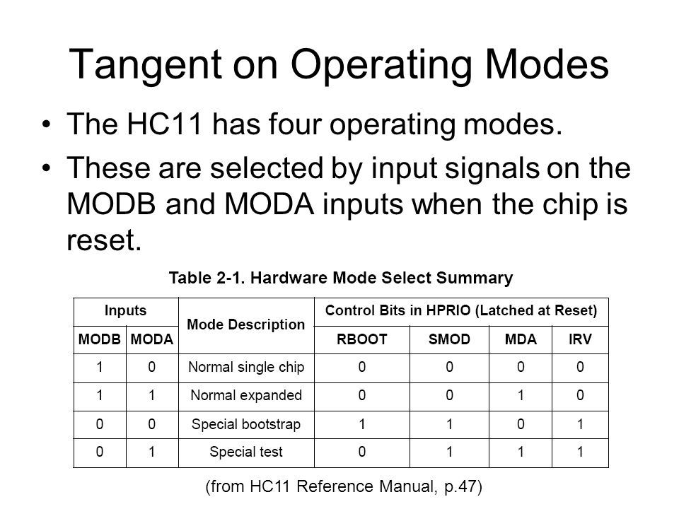 Tangent on Operating Modes