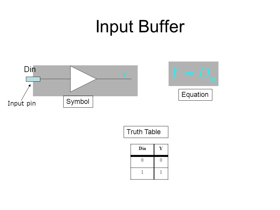 Input Buffer Din Equation Symbol Input pin Truth Table Din Y 1