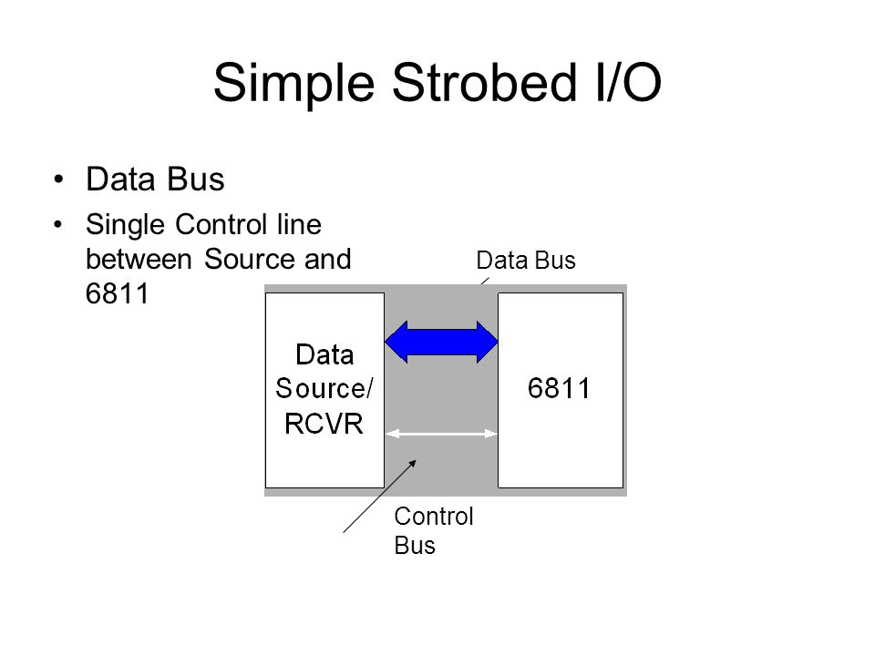 Simple Strobed I/O Data Bus