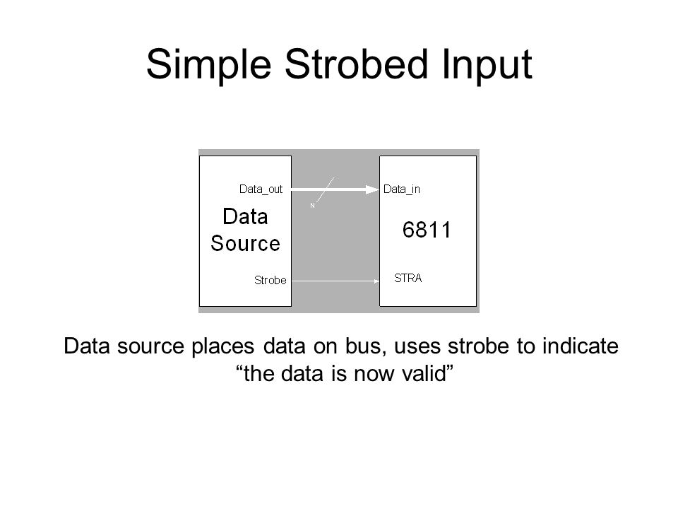 Data source places data on bus, uses strobe to indicate