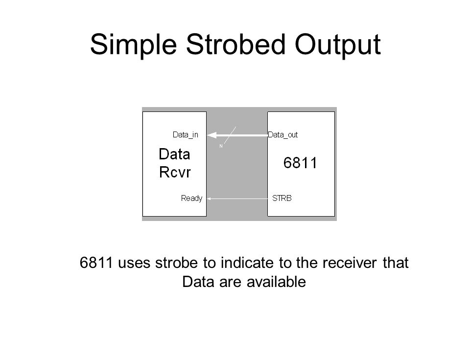 6811 uses strobe to indicate to the receiver that