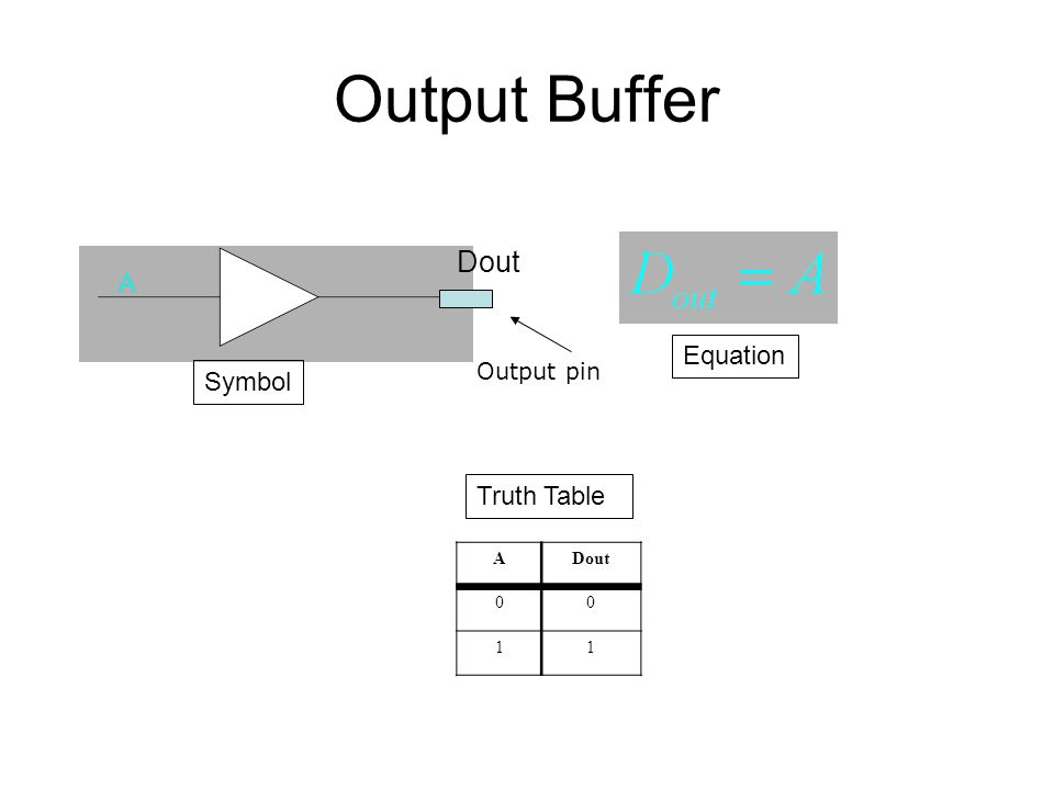 Output Buffer Dout Equation Output pin Symbol Truth Table A Dout 1