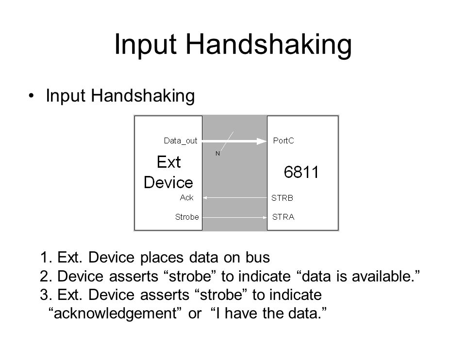 Input Handshaking Input Handshaking Ext. Device places data on bus