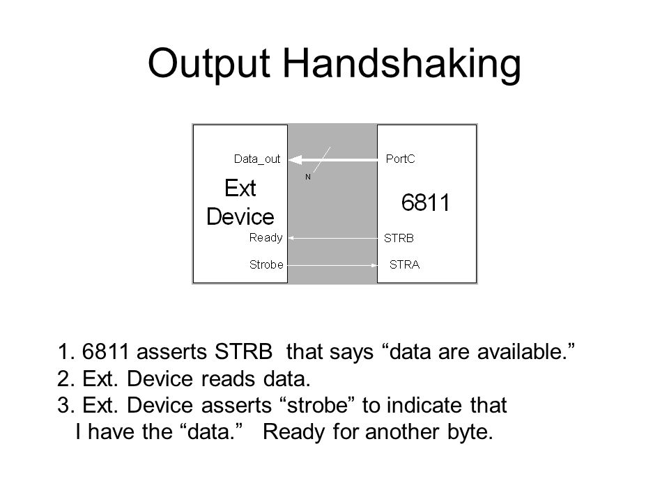 Output Handshaking 6811 asserts STRB that says data are available.