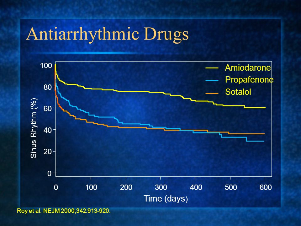 Antiarrhythmic Drugs Amiodarone Propafenone Sotalol Time (days) 100 80