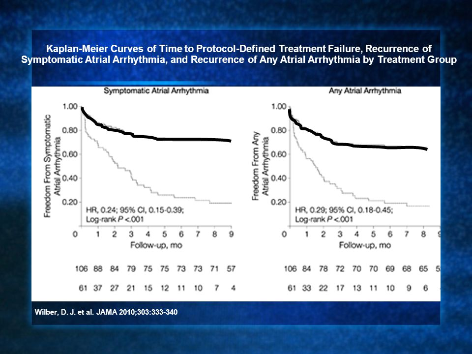 Kaplan-Meier Curves of Time to Protocol-Defined Treatment Failure, Recurrence of Symptomatic Atrial Arrhythmia, and Recurrence of Any Atrial Arrhythmia by Treatment Group
