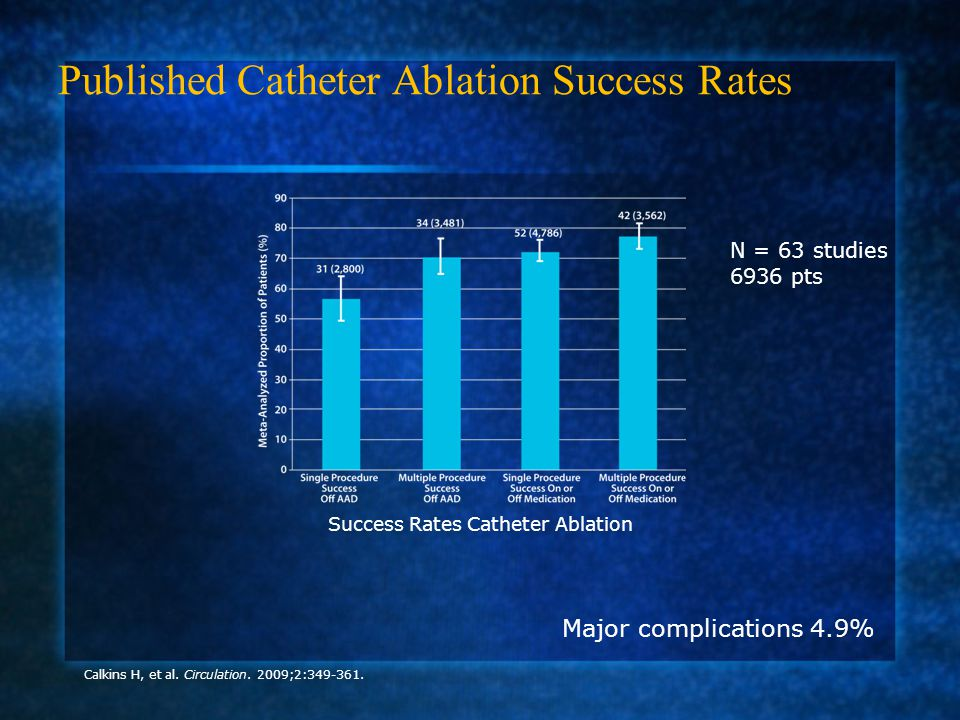 Published Catheter Ablation Success Rates