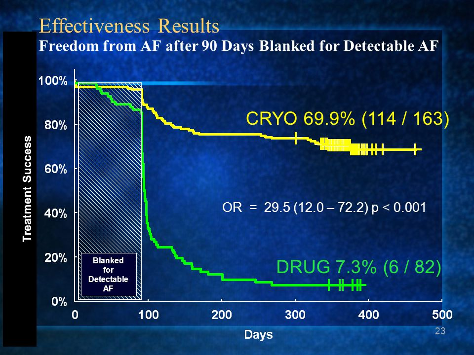 Effectiveness Results Freedom from AF after 90 Days Blanked for Detectable AF