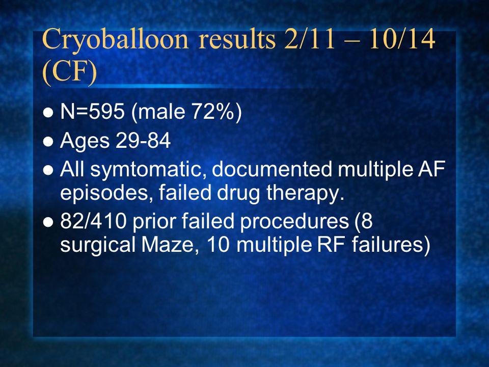 Cryoballoon results 2/11 – 10/14 (CF)