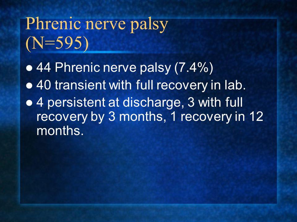 Phrenic nerve palsy (N=595)